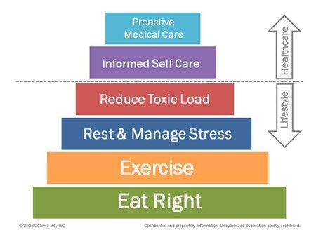 Healthy Lifestyle Pyramid